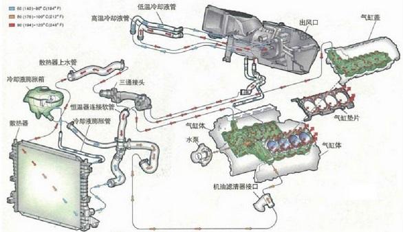 汽车发动机冷却系统