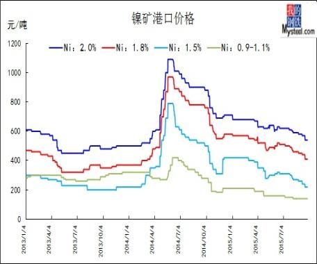 镍矿价格走势图