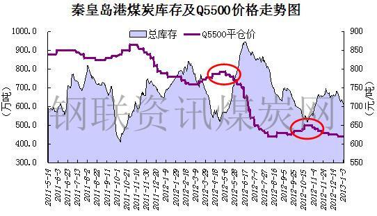 秦皇岛港煤炭库存及q5500动力煤价格走势图