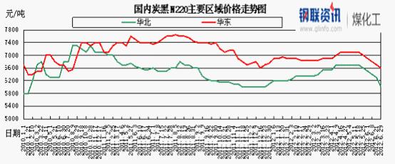 国内炭黑n220价格走势情况图片