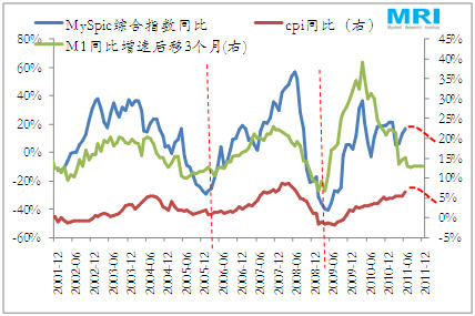 透过猪肉价格大涨分析中国钢材价格走势图片