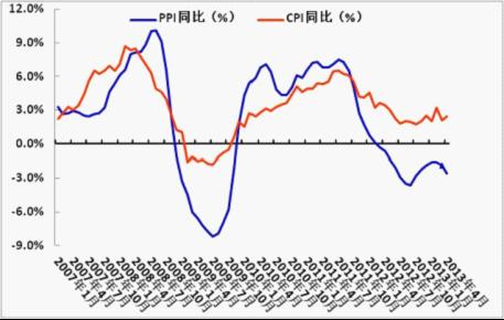 6月份国内外宏观经济分析报告