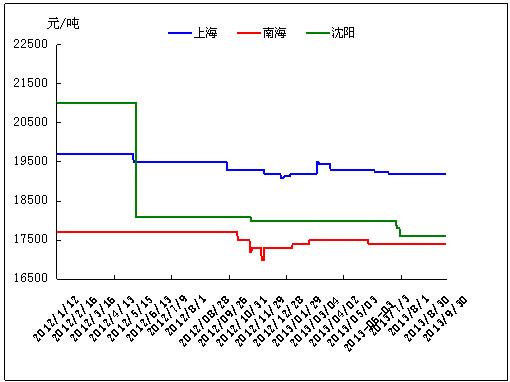 2013年十月份工模具钢价格涨跌预测报告 - 中国钢材图片