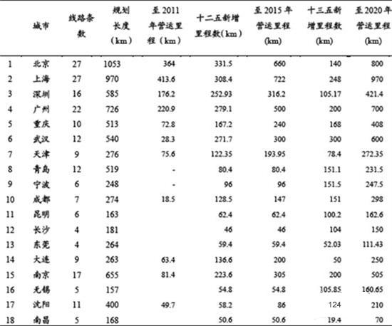 中国 铝型材/图表3:中国重点城市城市轨道交通发展规划(二)(单位:公里)...