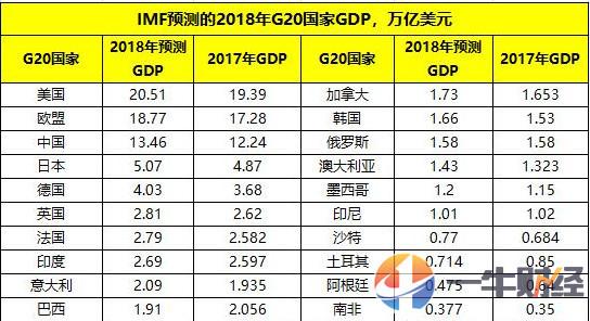 中国与欧盟谁的gdp高_为何中国GDP增速远超美国,而A股却长期跑输美股