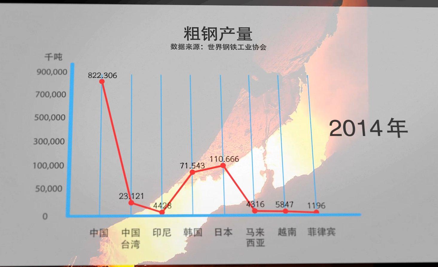 亚洲地区粗钢产量