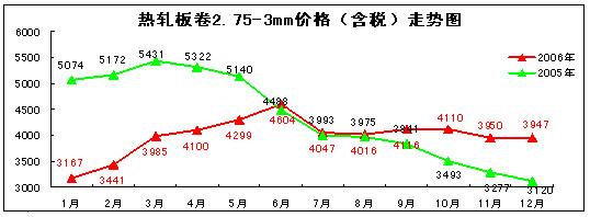 2006年国内钢材市场价格走势分析图片