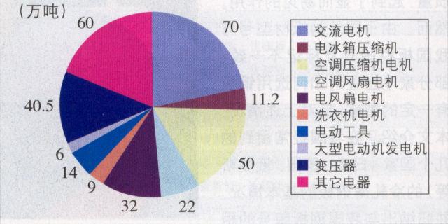 目前,世界电工钢总产量约为850万吨,日本产量最高,每年生产180~200万吨,其中无取向电工钢约占80%。近见年,由于国内电工钢产品一直供不应求,各大钢厂纷纷扩大产能或者上马新的生产线,供不应求的局面已经在2005年年底彻底改逆转(见图2)。 2 2004年我国电工钢用量市场分配