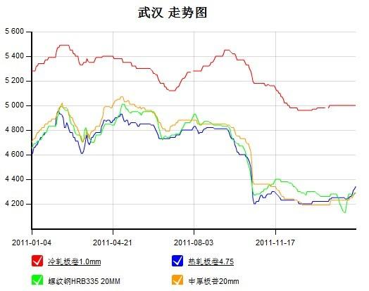 24-03.02),钢材价格走势图图片