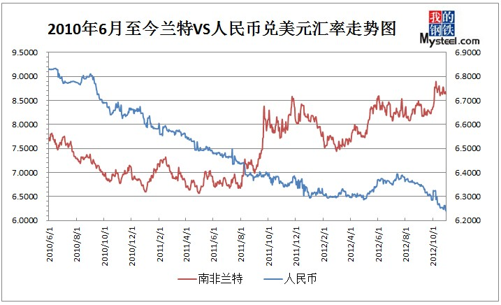 2010年6月-2012年10月美元兑兰特vs人民币汇率走势