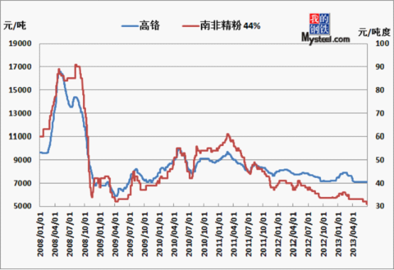 国内普通合金市场价格走势图图片