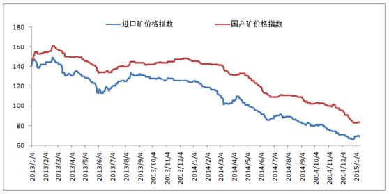在历史上,国际铁矿石价格长期与原油价格走势同步图片