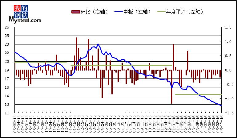 2016年6月17日上海市场中厚板库存情况-锰板切割网行情中心|锰板切割