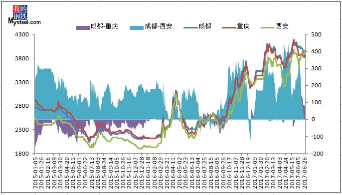 价格走势图上可以看出,2017年上半年四川建筑钢材钢价总体呈现波动多图片