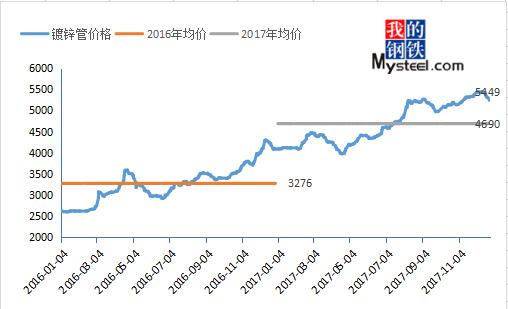 2016-2017年镀锌管价格走势图图片