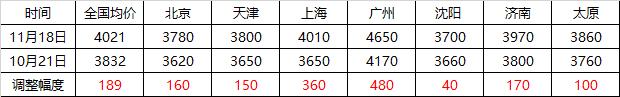 京津冀建材漲幅較小 資源南下驅動增強