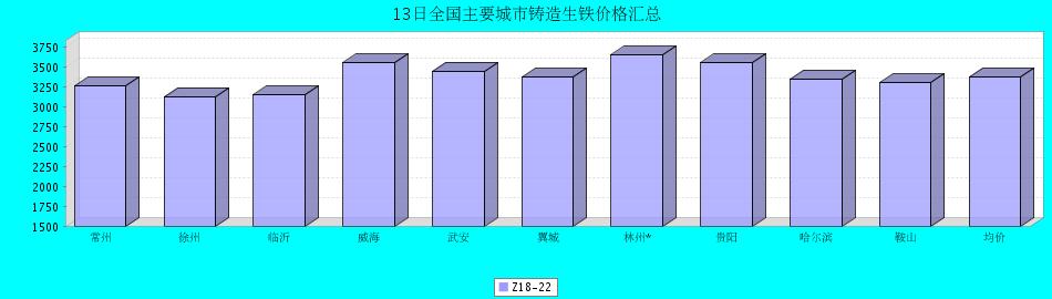 13日全国主要城市铸造生铁�z价格汇总