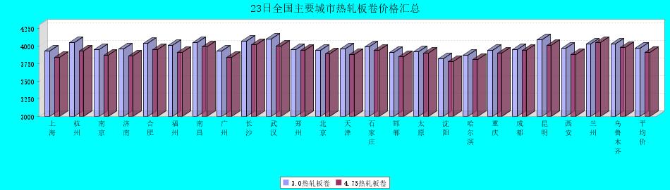 23日全國主要城市熱軋板卷價格匯總