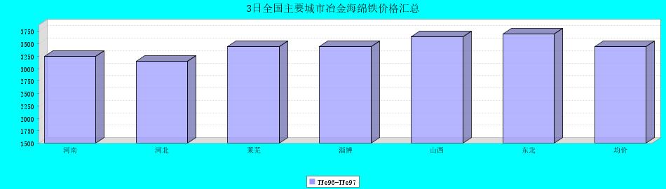 3日全国主要城市冶金海绵铁价格汇总