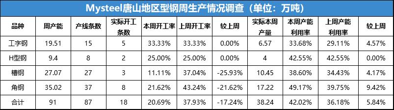 唐山型钢周报(10月18日唐山