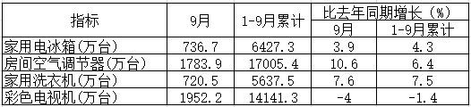 9月份四大家电产量出炉:空调大增彩电下降