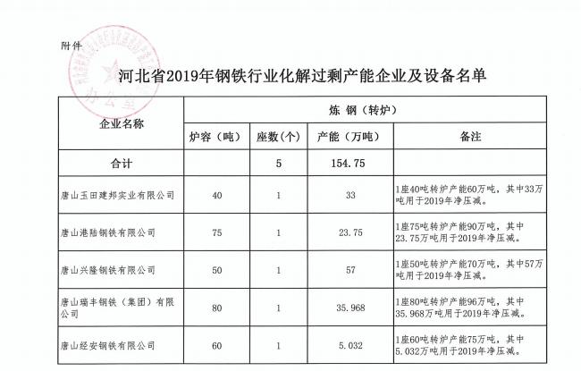 2019年钢铁行业的排行_上市钢企吨钢盈利排行榜 三钢695元 河钢仅133元