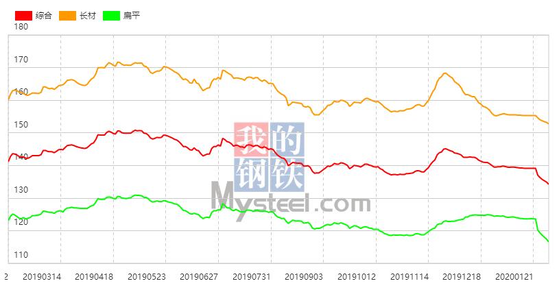 黑色系商品价格偏弱运行 10日钢材指数下跌