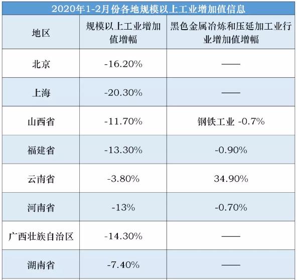 前2个月云南、内蒙、宁∩夏黑色金属行业增加值逆势上扬