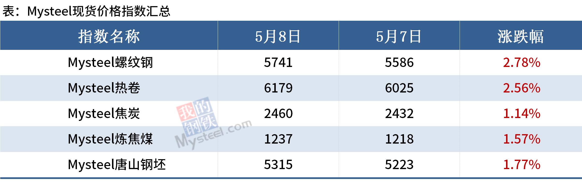 Mysteel晚餐:唐山钢坯累涨130,吨钢利润约1200(图3)
