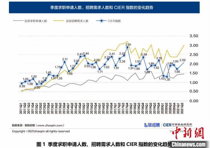 报告:二季度中国就业市场景气指数显著回升