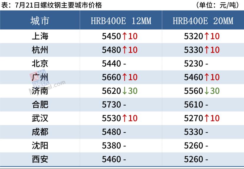 沙钢螺纹涨250,铁矿大跌3.85%,钢价高位震荡