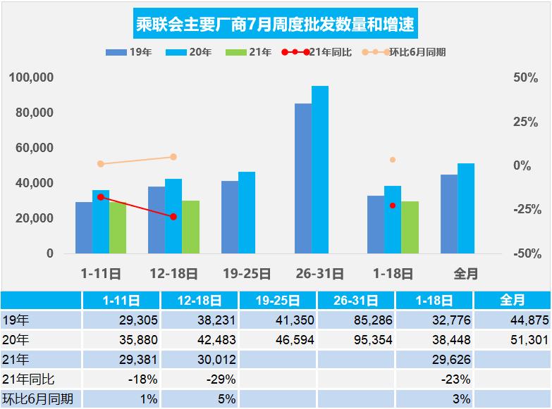乘联会:7月第二周车市零售达日均批发3.0万辆,同比下降29%
