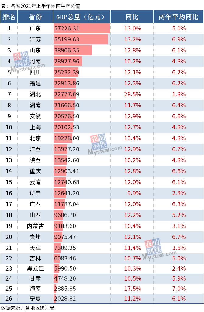 26省上半年GDP:广东、江苏超5万亿元,湖北增速第一