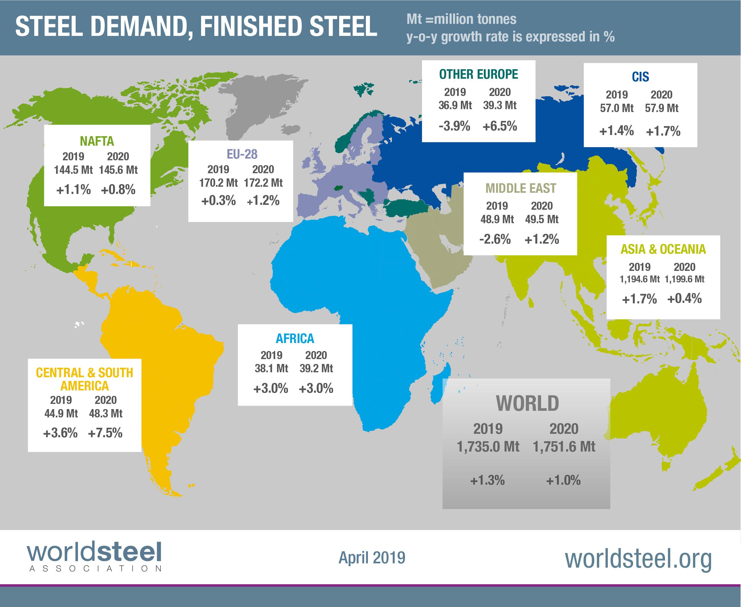 世界钢协发布今明两年钢需求报告