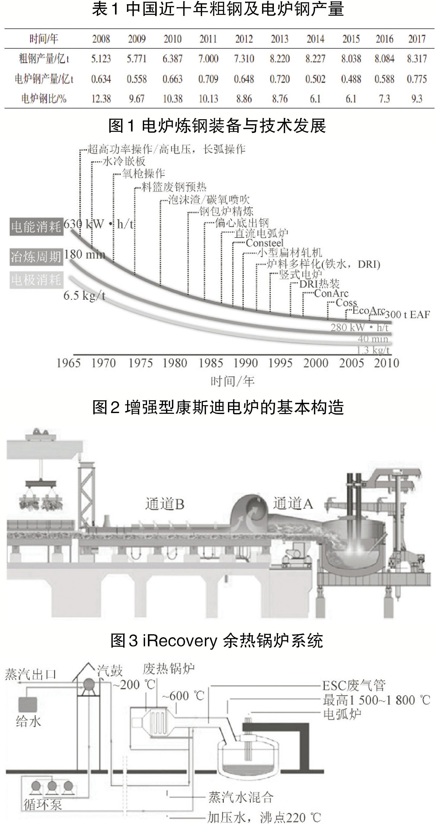 钢铁行业现代电炉炼钢技术发展趋势分析