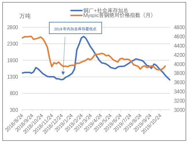 冬储性价比低 今年钢材库存低点提前近一个月