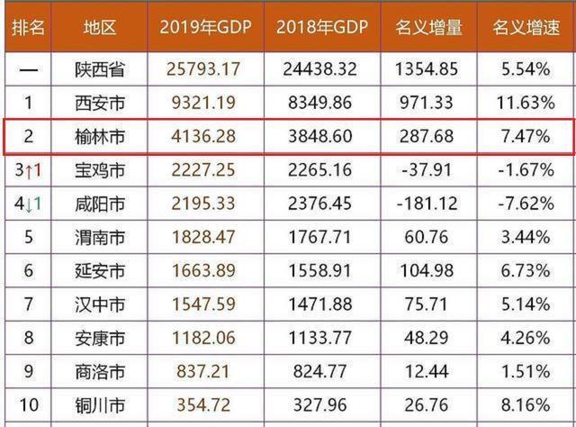 2019春节经济总量_我国经济gdp总量图(3)