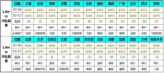 全国冷轧市场周ζ评:供需矛盾凸显 冷市黎明何现 (2020.3.6-3.13)