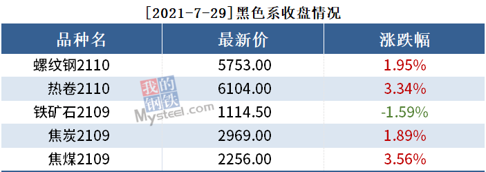 黑色持仓日报丨期螺涨1.95%,海通期货增持5千手多单
